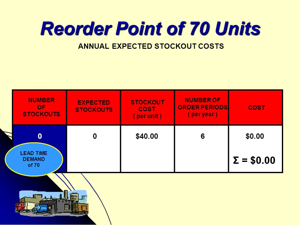 Reorder Point of 70 Units ANNUAL EXPECTED STOCKOUT COSTS NUMBER OF STOCKOUTS EXPECTED STOCKOUTS STOCKOUT COST ( per unit ) NUMBER OF ORDER PERIODS ( p