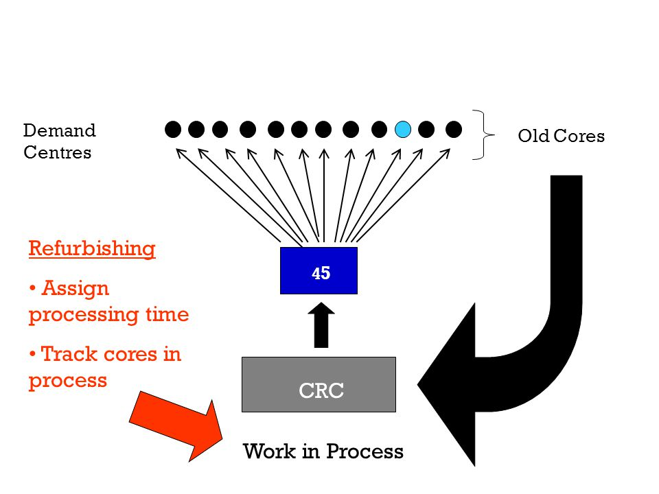 Demand Centres CRC Work in Process Old Cores 4545 Refurbishing Assign processing time Track cores in process