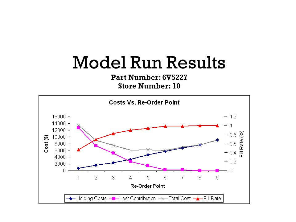 Model Run Results Part Number: 6V5227 Store Number: 10