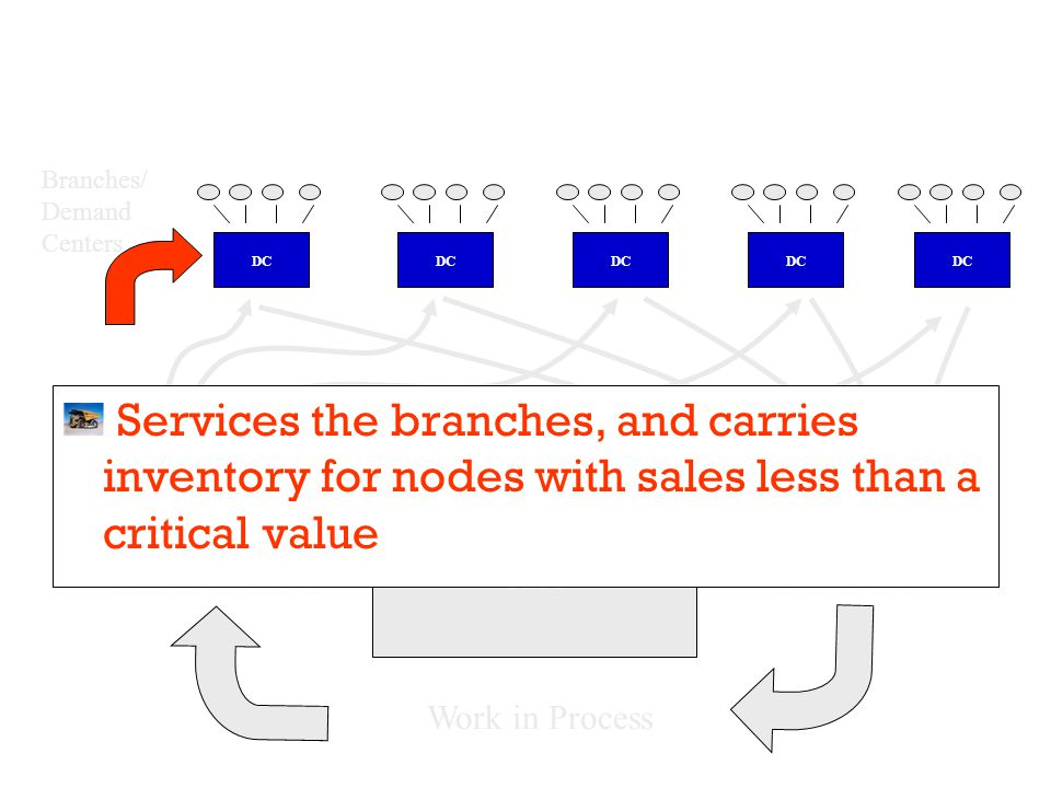 Branches/ Demand Centers Finished Cores CRC Work in Process Old Cores DC Services the branches, and carries inventory for nodes with sales less than a critical value