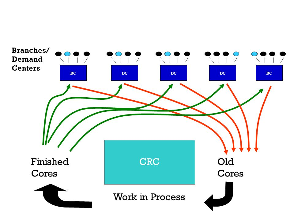 Branches/ Demand Centers Finished Cores CRC Work in Process Old Cores DC