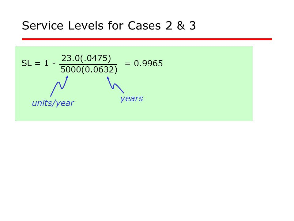 Service Levels for Cases 2 & 3 SL = 1 - 23.0(.0475) 5000(0.0632) = 0.9965 units/year years