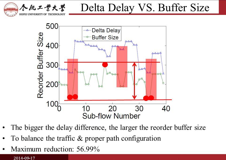 Delta Delay VS.