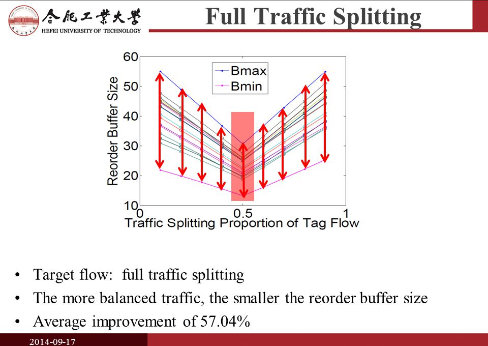 Full Traffic Splitting 2014-09-17 Target flow: full traffic splitting The more balanced traffic, the smaller the reorder buffer size Average improvement of 57.04%