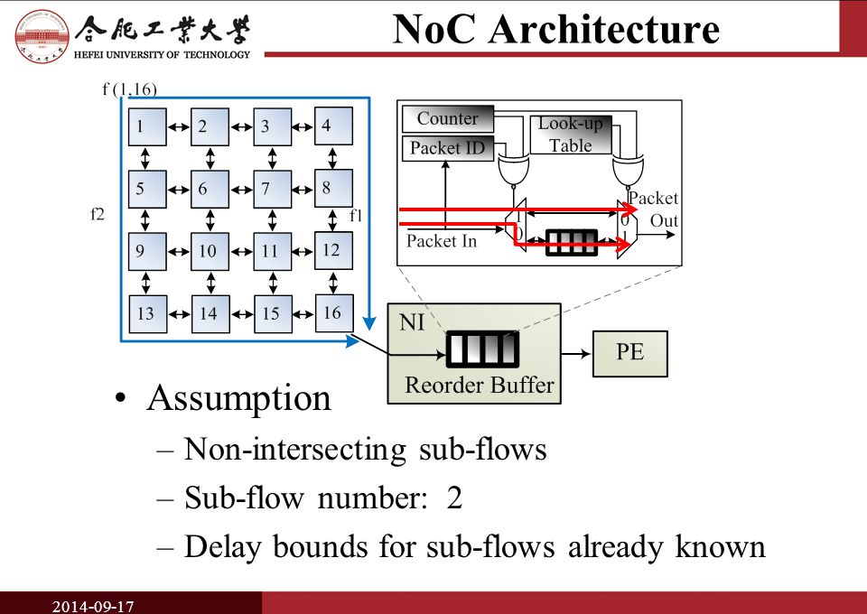 NoC Architecture Assumption –Non-intersecting sub-flows –Sub-flow number: 2 –Delay bounds for sub-flows already known 2014-09-17
