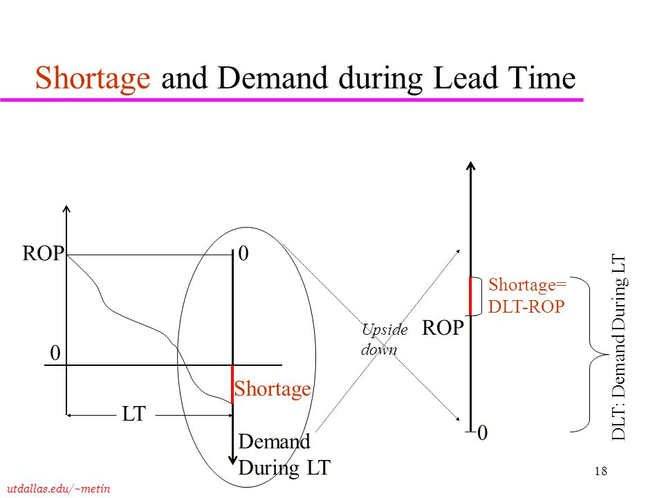 utdallas.edu/~metin 18 Shortage and Demand during Lead Time 0 ROP Demand During LT LT Shortage DLT: Demand During LT 0 0 ROP Shortage= DLT-ROP Upside
