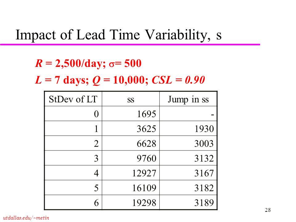 utdallas.edu/~metin 28 Impact of Lead Time Variability, s R = 2,500/day;  = 500 L = 7 days; Q = 10,000; CSL = 0.90 StDev of LTssJump in ss 01695- 136