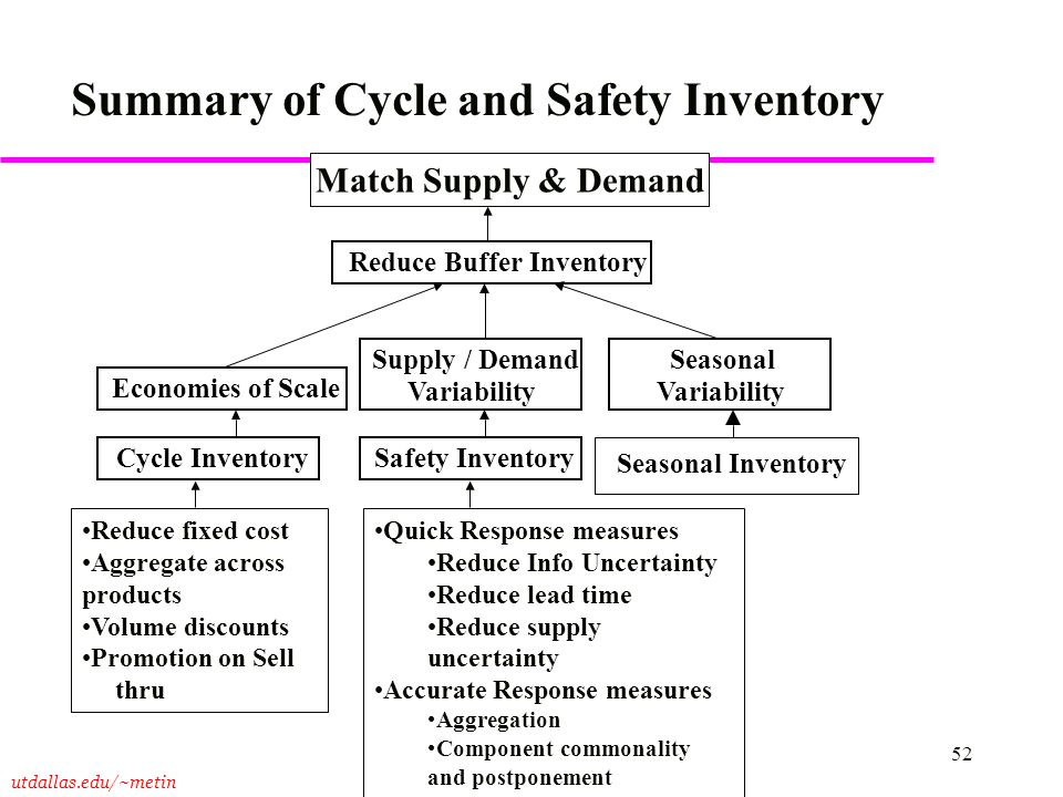 utdallas.edu/~metin 52 Summary of Cycle and Safety Inventory Reduce Buffer Inventory Economies of Scale Supply / Demand Variability Seasonal Variabili