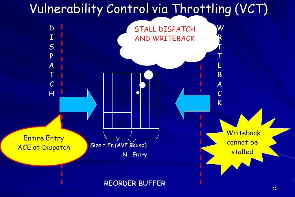 15 Vulnerability Control via Throttling (VCT) DISPATCHDISPATCH WRITEBACKWRITEBACK REORDER BUFFER STALL DISPATCH AND WRITEBACK Writeback cannot be stalled Entire Entry ACE at Dispatch N - Entry Size = Fn (AVF Bound) 15