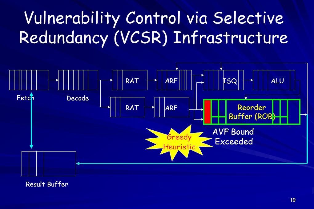 1919 Reorder Buffer (ROB) Fetch Decode ARF ISQALURAT ARF RAT Result Buffer Greedy Heuristic AVF Bound Exceeded Vulnerability Control via Selective Redundancy (VCSR) Infrastructure