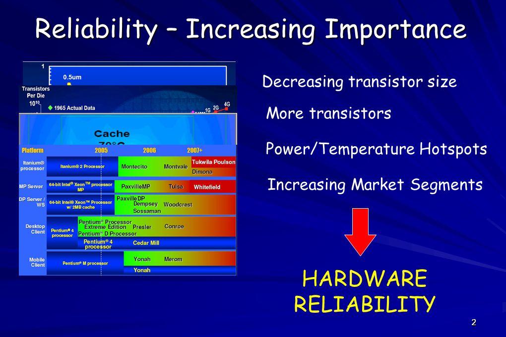 2 Reliability – Increasing Importance Decreasing transistor size More transistors Power/Temperature Hotspots Increasing Market Segments HARDWARE RELIABILITY 2
