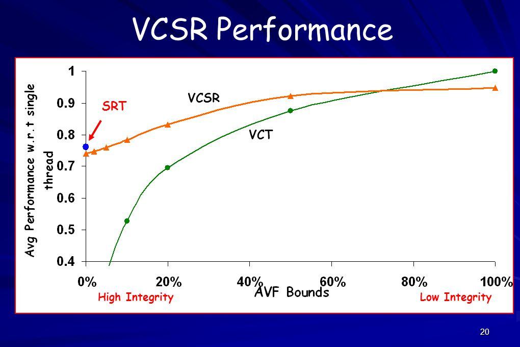20 VCSR Performance SRT VCT VCSR High IntegrityLow Integrity