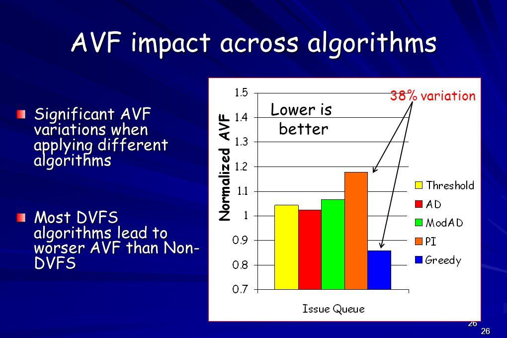 26 AVF impact across algorithms Significant AVF variations when applying different algorithms Most DVFS algorithms lead to worser AVF than Non- DVFS 38% variation Lower is better 26