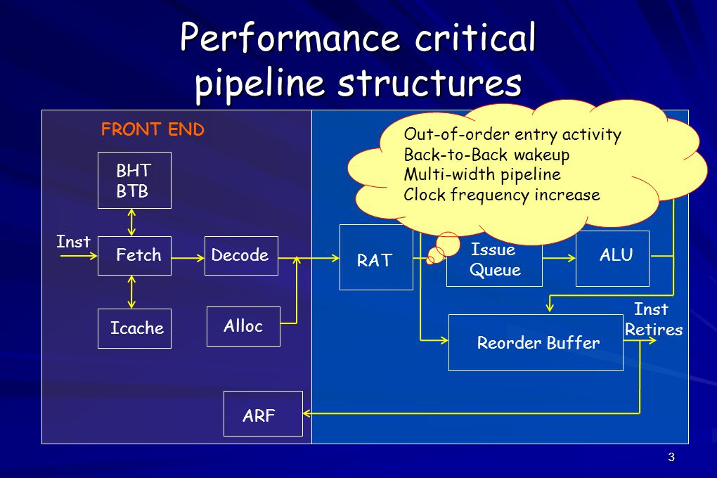 3 Performance critical pipeline structures FetchDecode BHT BTB Icache RAT Issue Queue Load/Store Queue Reorder Buffer ARF Dcache ALU FRONT ENDBACK END Inst Retires Out-of-order entry activity Back-to-Back wakeup Multi-width pipeline Clock frequency increase Alloc