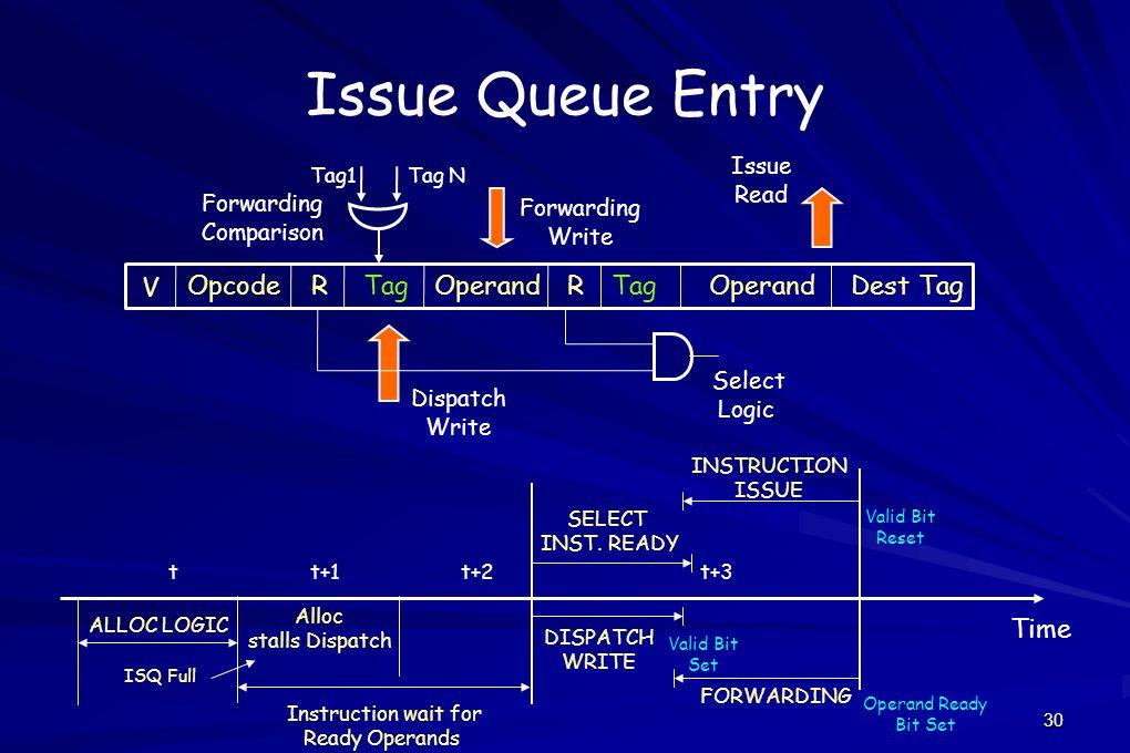 30 Issue Queue Entry Select Logic Dispatch Write Forwarding Comparison Issue Read Forwarding Write V OpcodeRTagOperandRTagOperandDest Tag Tag1Tag N DISPATCH WRITE FORWARDING SELECT INST.
