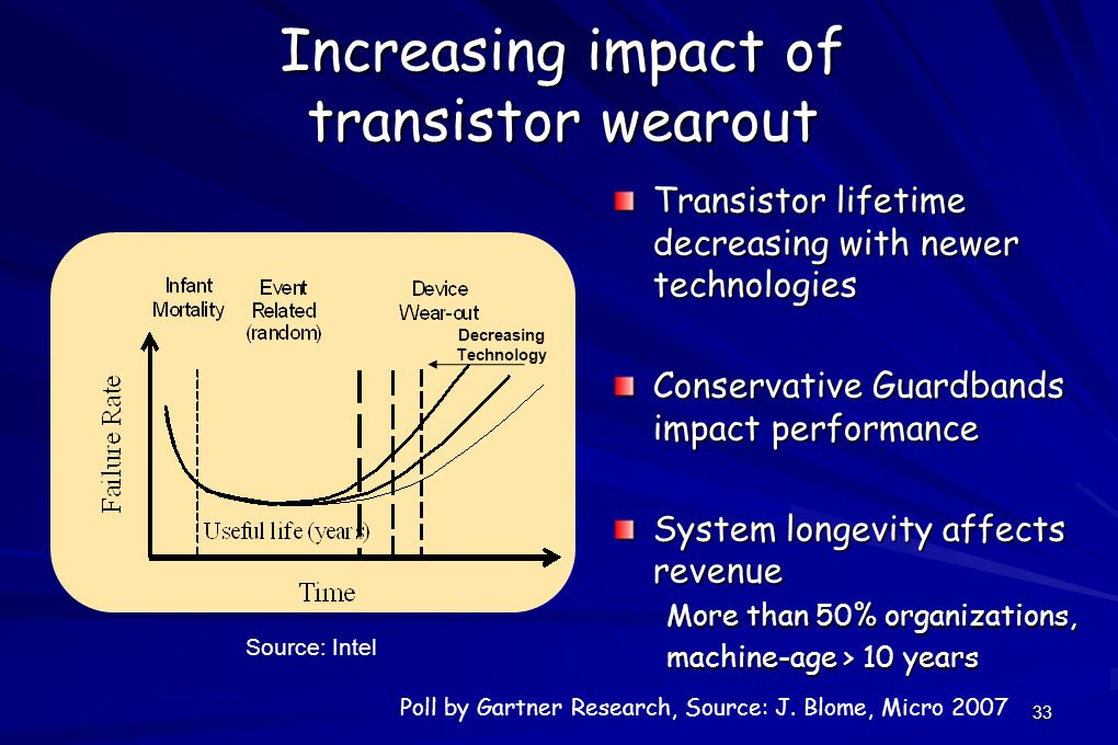 33 Increasing impact of transistor wearout Transistor lifetime decreasing with newer technologies Conservative Guardbands impact performance System longevity affects revenue More than 50% organizations, machine-age > 10 years Decreasing Technology Source: Intel Poll by Gartner Research, Source: J.