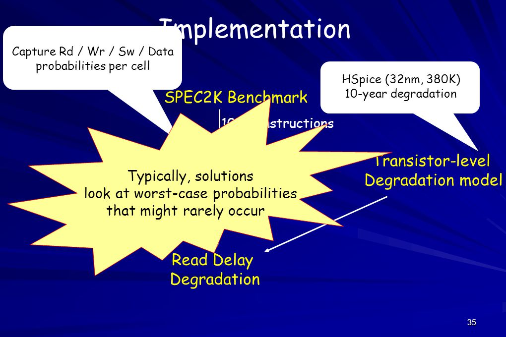 35 Implementation SPEC2K Benchmark Simplescalar Architectural simulator [ISQ] Read Delay Degradation 100M instructions Capture Rd / Wr / Sw / Data probabilities per cell HSpice (32nm, 380K) 10-year degradation Transistor-level Degradation model Typically, solutions look at worst-case probabilities that might rarely occur