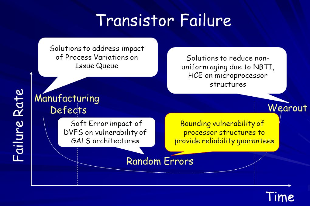 4 Transistor Failure Manufacturing Defects Wearout Failure Rate Time Random Errors Solutions to reduce non- uniform aging due to NBTI, HCE on microprocessor structures Solutions to address impact of Process Variations on Issue Queue Soft Error impact of DVFS on vulnerability of GALS architectures Bounding vulnerability of processor structures to provide reliability guarantees