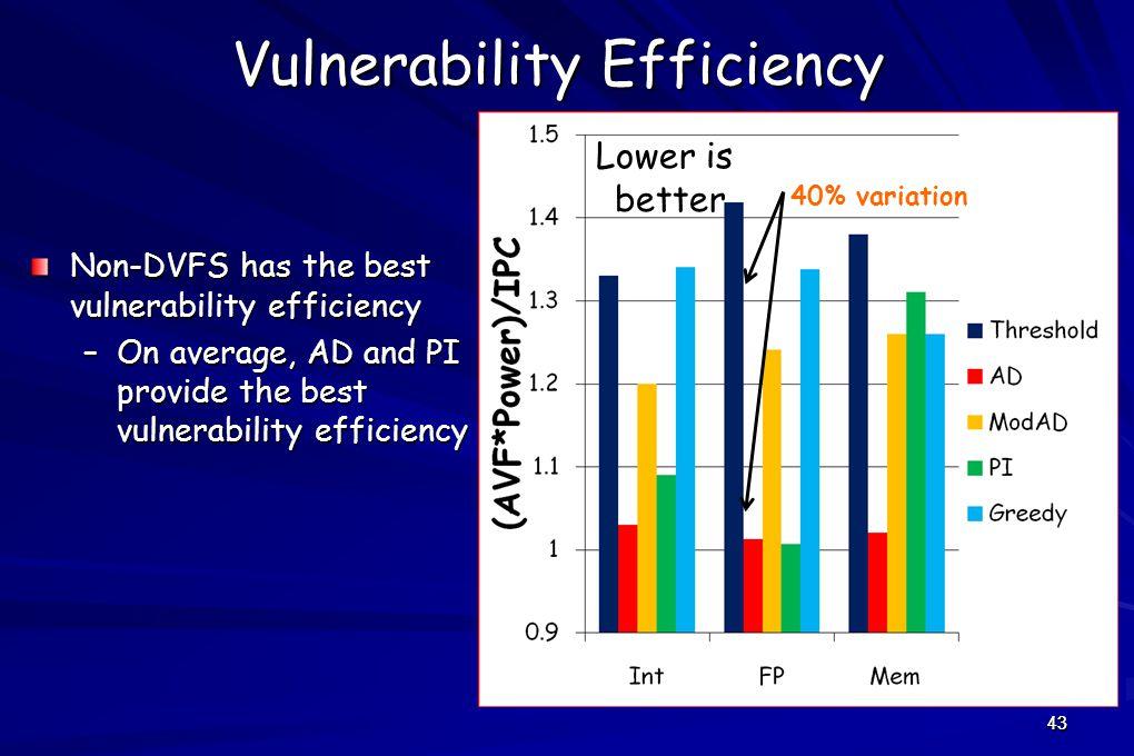 43 Vulnerability Efficiency Non-DVFS has the best vulnerability efficiency –On average, AD and PI provide the best vulnerability efficiency 40% variation 43 Lower is better