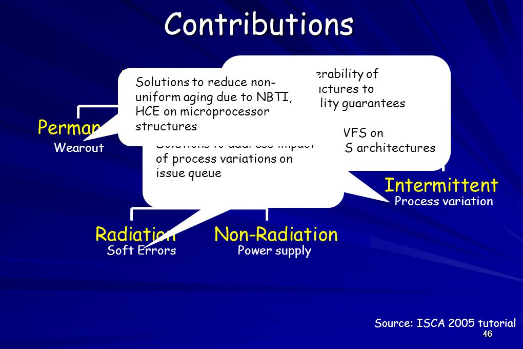 46Contributions Hardware Failure PermanentTemporary Transient Intermittent RadiationNon-Radiation Wearout Soft ErrorsPower supply Process variation Bounding vulnerability of processor structures to provide reliability guarantees Study impact of DVFS on vulnerability of GALS architectures Solutions to address impact of process variations on issue queue Source: ISCA 2005 tutorial 46 Solutions to reduce non- uniform aging due to NBTI, HCE on microprocessor structures