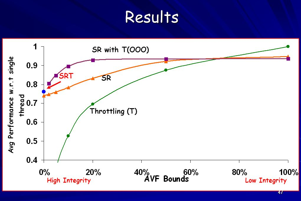 47Results SRT Throttling (T) SR High IntegrityLow Integrity SR with T(OOO) 47