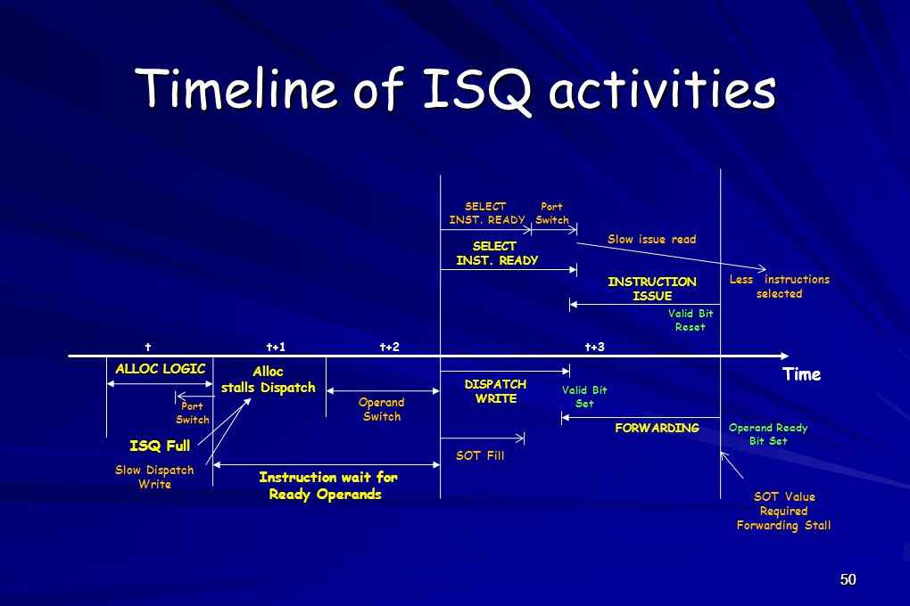 50 Timeline of ISQ activities DISPATCH WRITE FORWARDING SELECT INST.