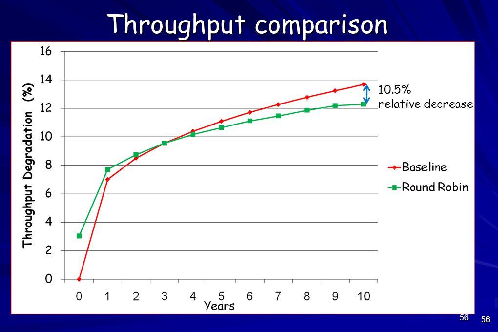 56 Throughput comparison 56 10.5% relative decrease