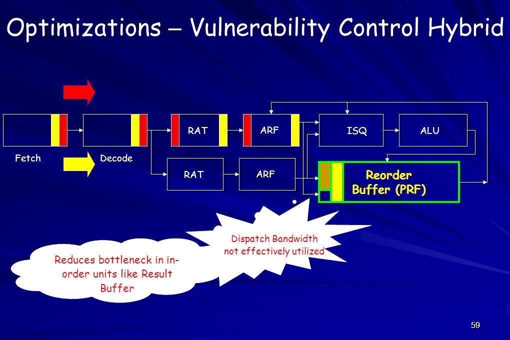 59 Optimizations – Vulnerability Control Hybrid Reorder Buffer (PRF) Fetch Decode ARF ISQALU RAT ARF RAT Dispatch Bandwidth not effectively utilized Reduces bottleneck in in- order units like Result Buffer