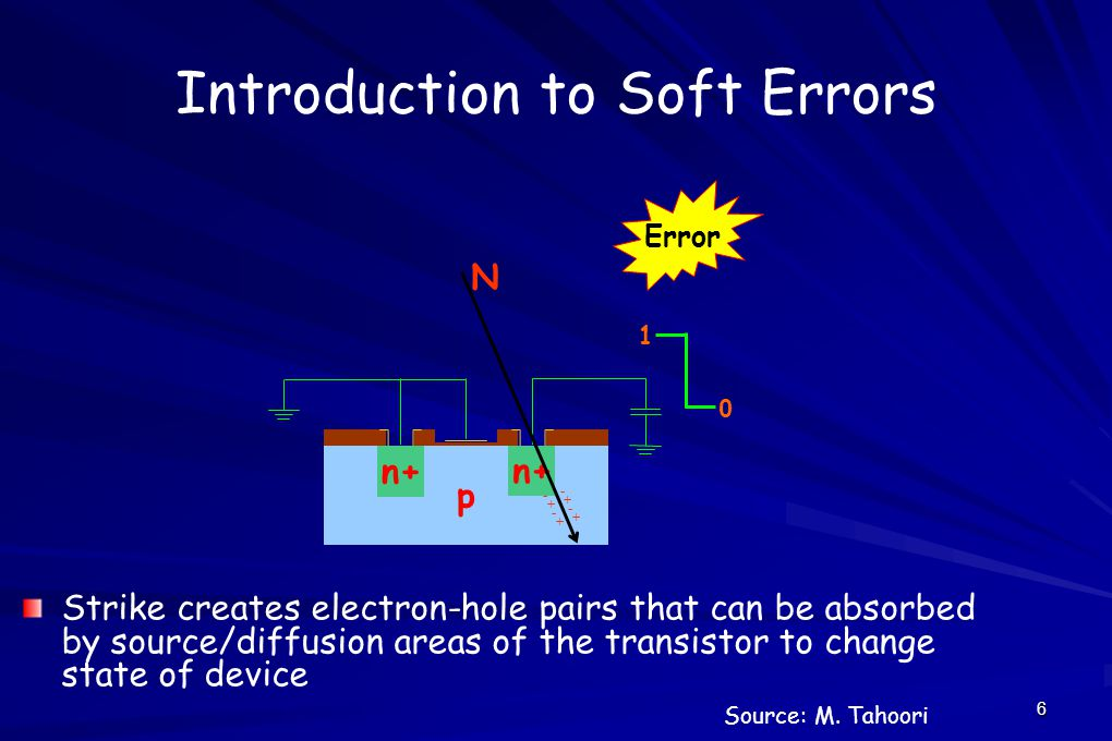 6 Introduction to Soft Errors p n+ - + - + - + - + N 1 0 Error Strike creates electron-hole pairs that can be absorbed by source/diffusion areas of the transistor to change state of device Source: M.