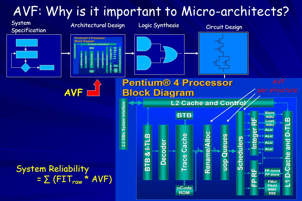 60 Microprocessor Design: Multi-Dimensional Problem Microprocessor design: Performance not single dimension – –Power – –Thermal effects – –Reliability Dimension-order driven by market – –Aircraft, Health-care: Reliability – –Embedded: Power, Thermal – –Desktops, Game Consoles: Performance Mitigation of Transient Faults at the System Level – the TTA approach.