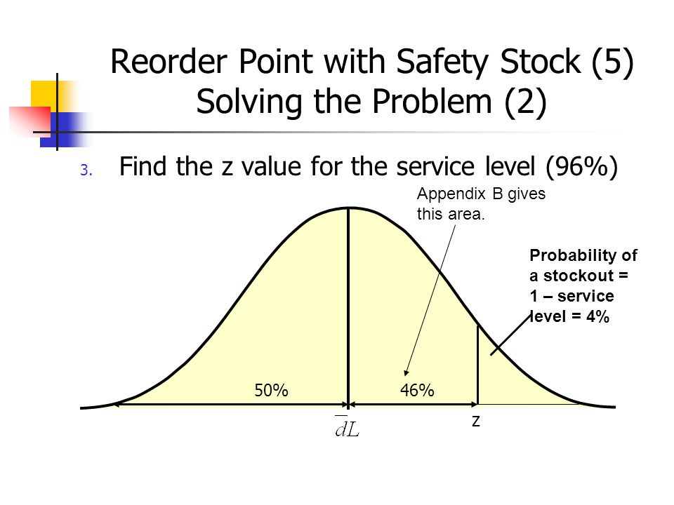 Reorder Point with Safety Stock (5) Solving the Problem (2) 3.
