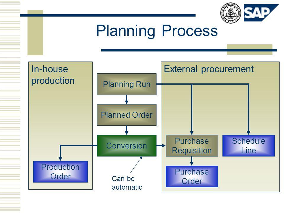Planning Process External procurementIn-house production Planning Run Planned Order Conversion Production Order Purchase Requisition Purchase Order Sc