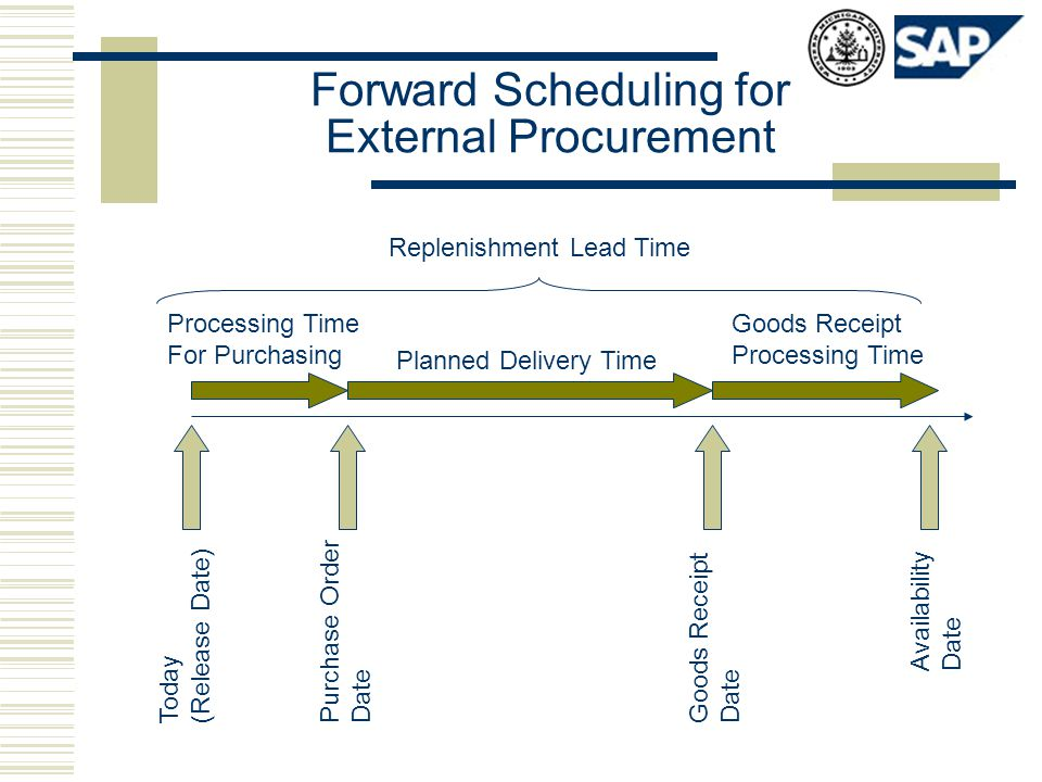Forward Scheduling for External Procurement Today (Release Date) Purchase Order Date Goods Receipt Date Availability Date Processing Time For Purchasi