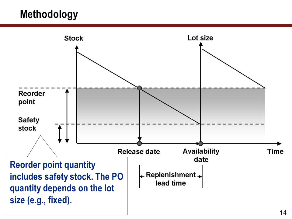 14 Methodology Reorder point quantity includes safety stock. The PO quantity depends on the lot size (e.g., fixed).