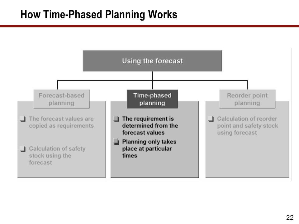 22 How Time-Phased Planning Works