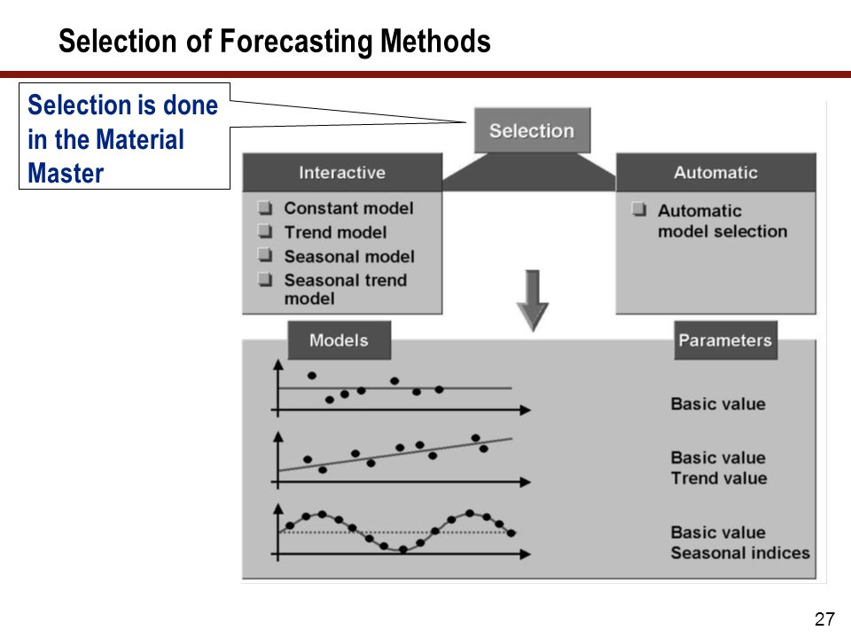27 Selection of Forecasting Methods Selection is done in the Material Master
