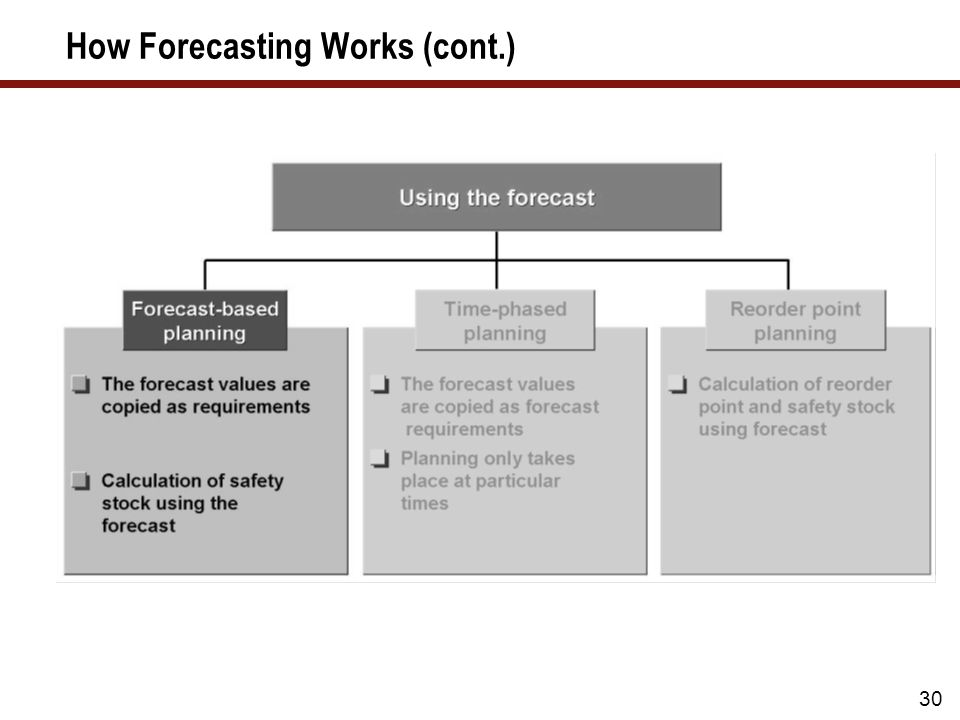30 How Forecasting Works (cont.)
