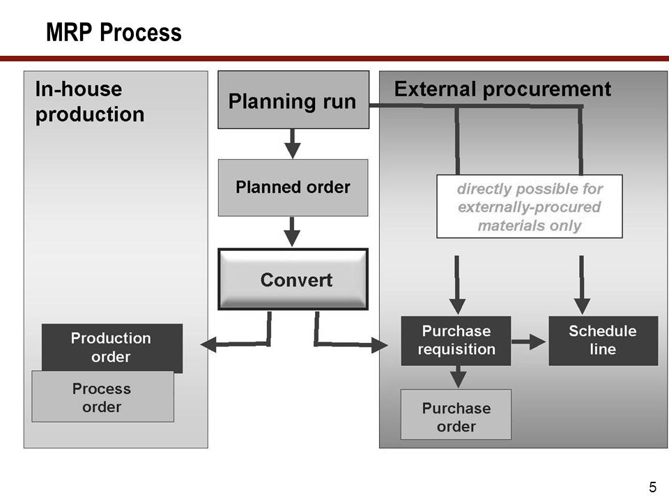 6 MRP Procedures Here you can see the main areas of CBP