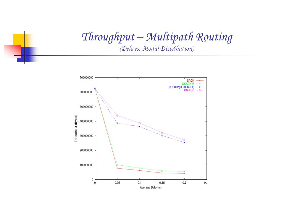 Throughput – Multipath Routing (Delays: Modal Distribution)