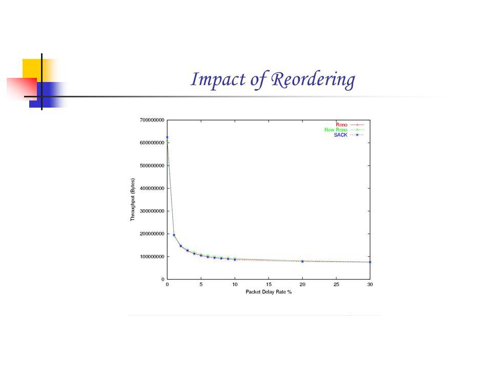 Impact of Reordering