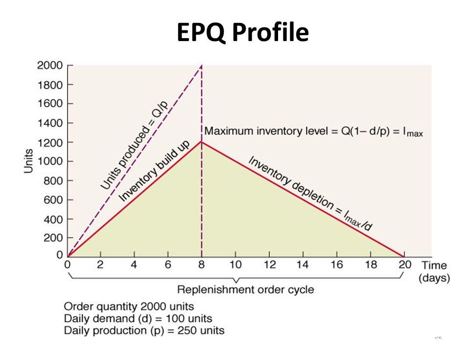 52 EPQ Profile