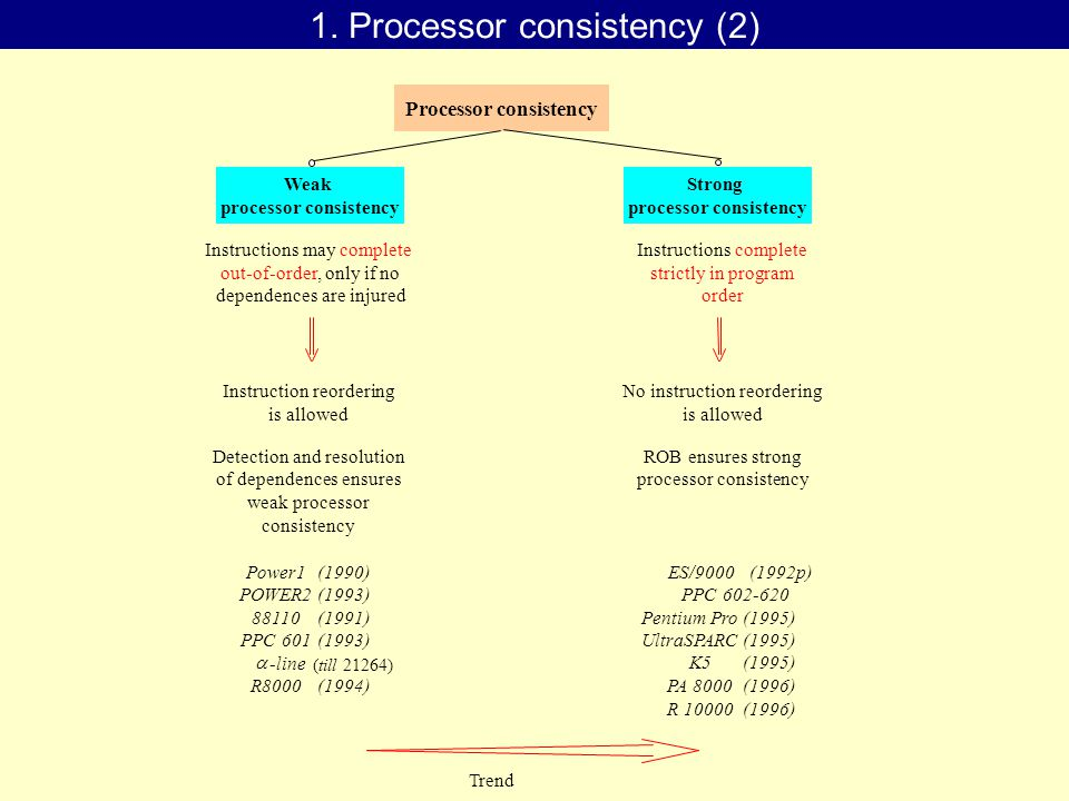 Weak processor consistency Strong processor consistency Detection and resolution Power1 POWER2 (1990) (1993) Processor consistency Instructions may complete out-of-order, only if no dependences are injured Instructions complete strictly in program order Instruction reordering is allowed No instruction reordering is allowed of dependences ensures weak processor consistency ROB ensures strong processor consistency 88110 PPC 601 (1991) (1993) -line R8000(1994)  ES/9000 PPC 602-620 (1992p) Pentium Pro UltraSPARC (1995) K5(1995) PA 8000 R 10000 (1996) Trend 1.