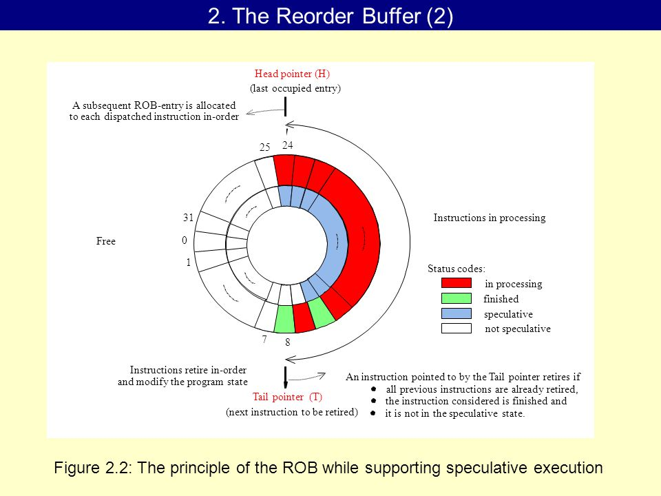 2. The Reorder Buffer (2) Figure 2.2: The principle of the ROB while supporting speculative execution Tail pointer (T) (next instruction to be retired