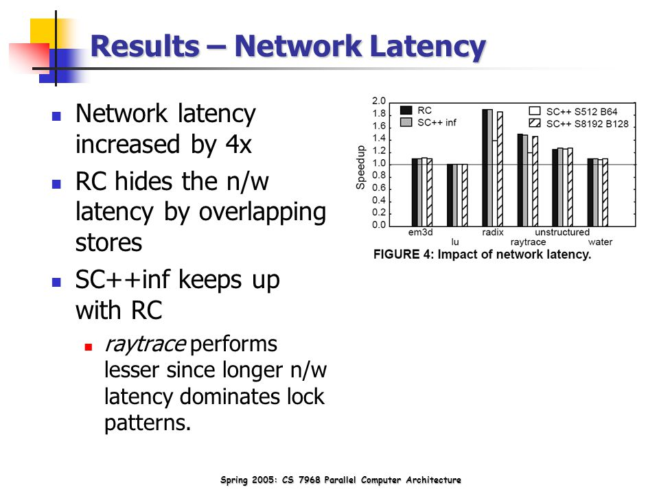 Spring 2005: CS 7968 Parallel Computer Architecture Results – Network Latency Network latency increased by 4x RC hides the n/w latency by overlapping stores SC++inf keeps up with RC raytrace performs lesser since longer n/w latency dominates lock patterns.