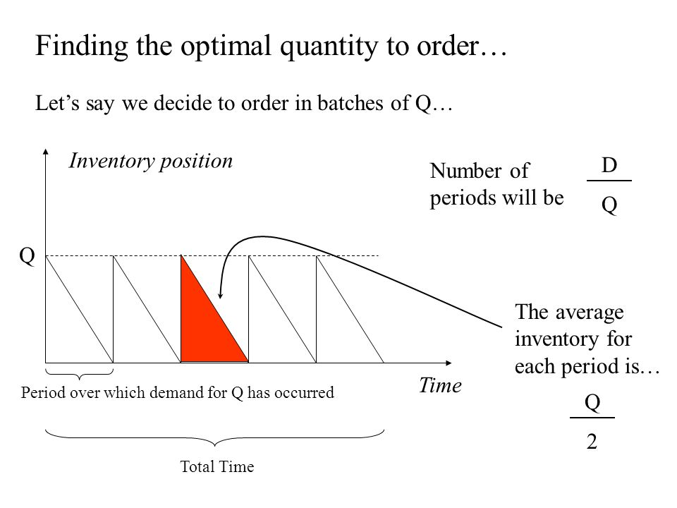Finding the optimal quantity to order… Let's say we decide to order in batches of Q… Number of periods will be D Q Time Total Time Period over which d