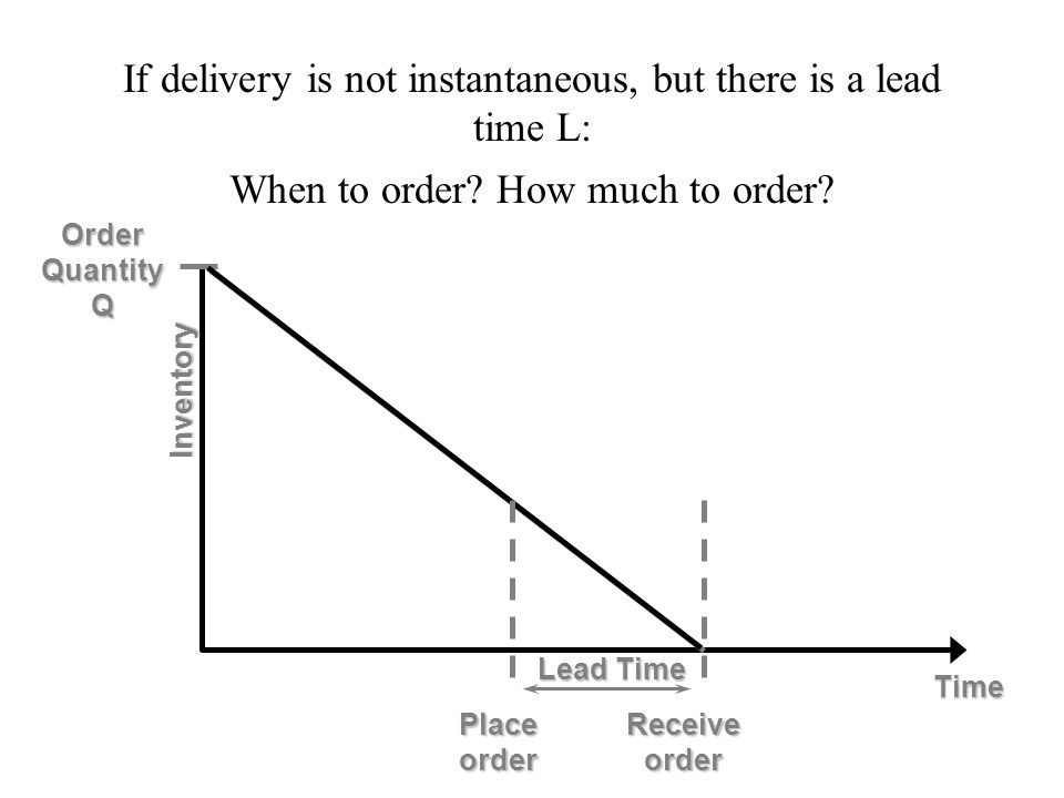 Receive order Time Inventory OrderQuantityQ Placeorder Lead Time If delivery is not instantaneous, but there is a lead time L: When to order? How much