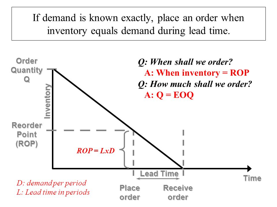 ROP = LxD Receive order Time Inventory OrderQuantityQ Placeorder Lead Time ReorderPoint(ROP) If demand is known exactly, place an order when inventory
