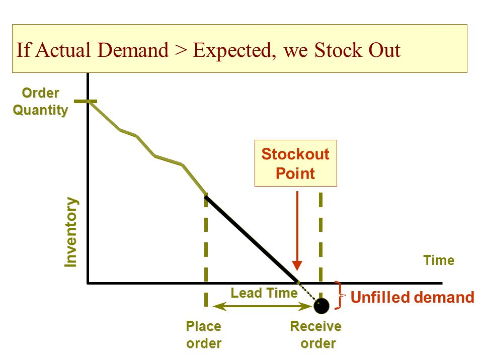 Stockout Point Unfilled demand Receive order Time Inventory Order Quantity Place order Lead Time If Actual Demand > Expected, we Stock Out