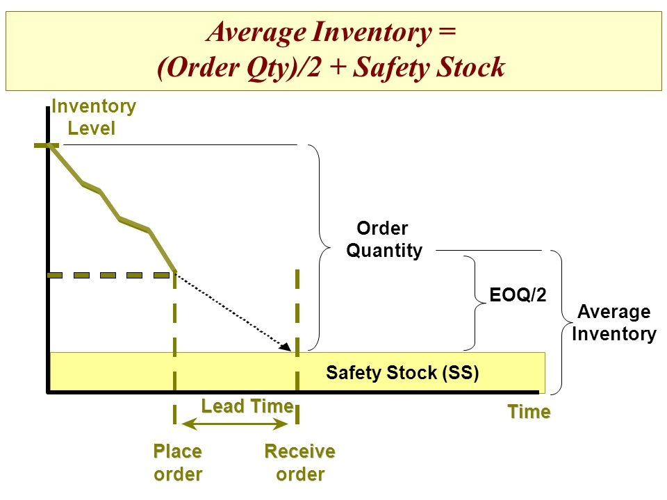 Average Inventory = (Order Qty)/2 + Safety Stock Receive order Time Place order Lead Time Inventory Level Order Quantity Safety Stock (SS) EOQ/2 Avera