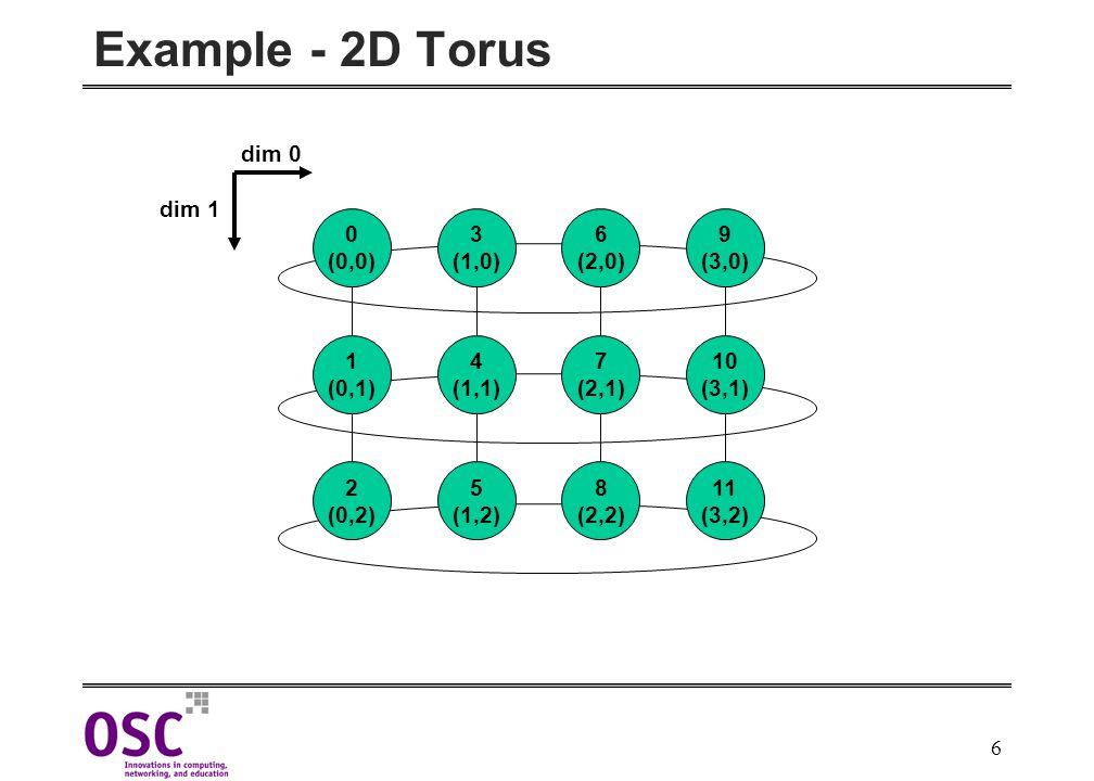 6 Example - 2D Torus 6 (2,0) 0 (0,0) 3 (1,0) 9 (3,0) 7 (2,1) 1 (0,1) 4 (1,1) 10 (3,1) 8 (2,2) 2 (0,2) 5 (1,2) 11 (3,2) dim 0 dim 1